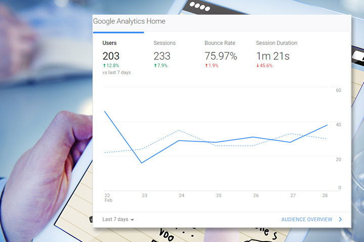 Google Analytics – Bounce rate